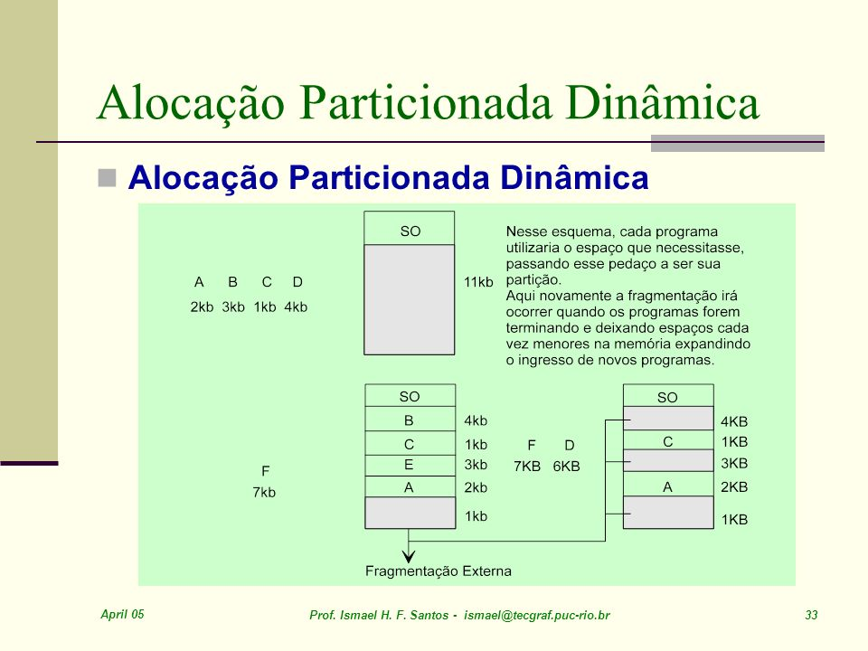 April 05 Prof. Ismael H. F. Santos - ismael@tecgraf.puc-rio.br 33 Alocação Particionada Dinâmica