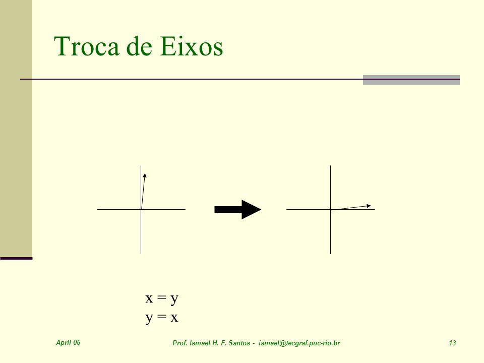 April 05 Prof. Ismael H. F. Santos - ismael@tecgraf.puc-rio.br 13 Troca de Eixos x = y y = x