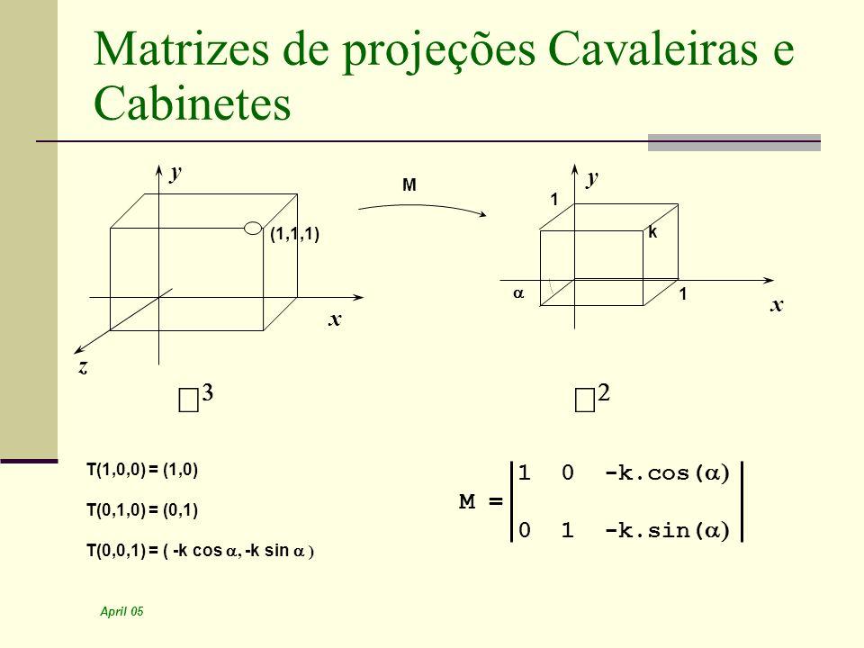 April 05 Matrizes de projeções Cavaleiras e Cabinetes k x y z (1,1,1) x y 1 1 M T(1,0,0) = (1,0) T(0,1,0) = (0,1) T(0,0,1) = ( -k cos, -k sin ) 1 0 -k