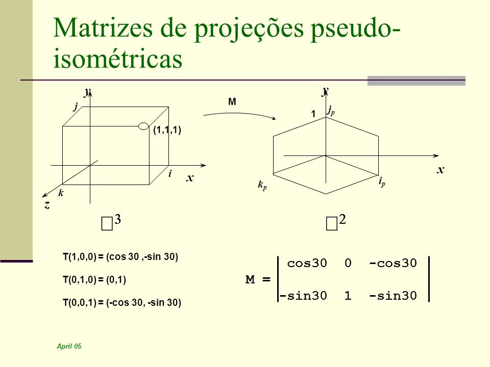 April 05 Matrizes de projeções pseudo- isométricas x y z (1,1,1) x y 1 M T(1,0,0) = (cos 30,-sin 30) T(0,1,0) = (0,1) T(0,0,1) = (-cos 30, -sin 30) co