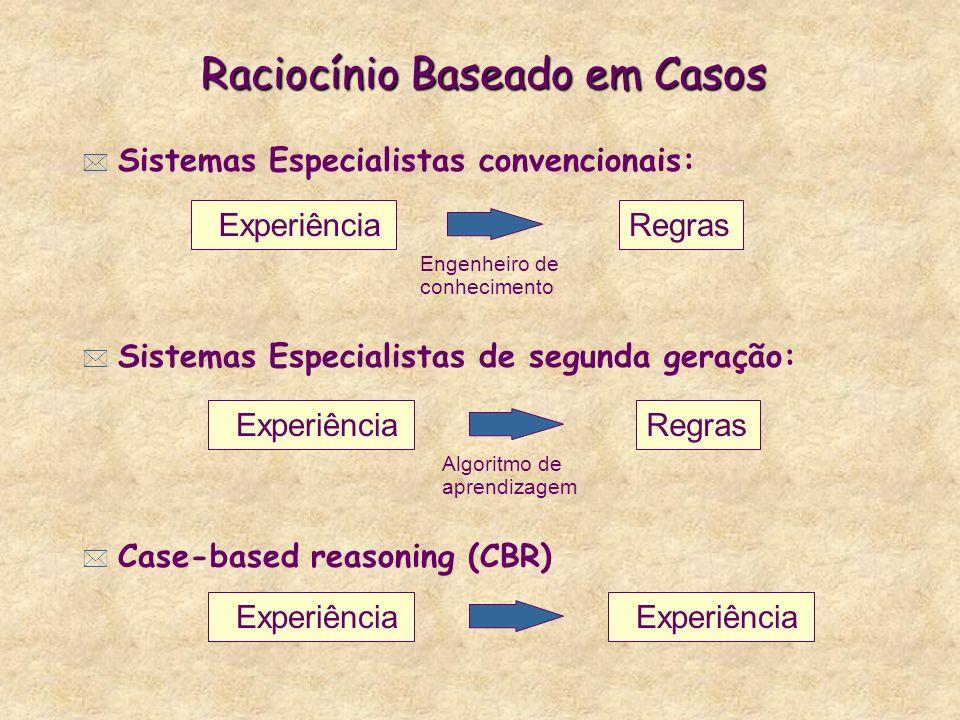* Sistemas Especialistas convencionais: * Sistemas Especialistas de segunda geração: * Case-based reasoning (CBR) Experiência Raciocínio Baseado em Casos Regras Engenheiro de conhecimento Algoritmo de aprendizagem ExperiênciaRegras Experiência