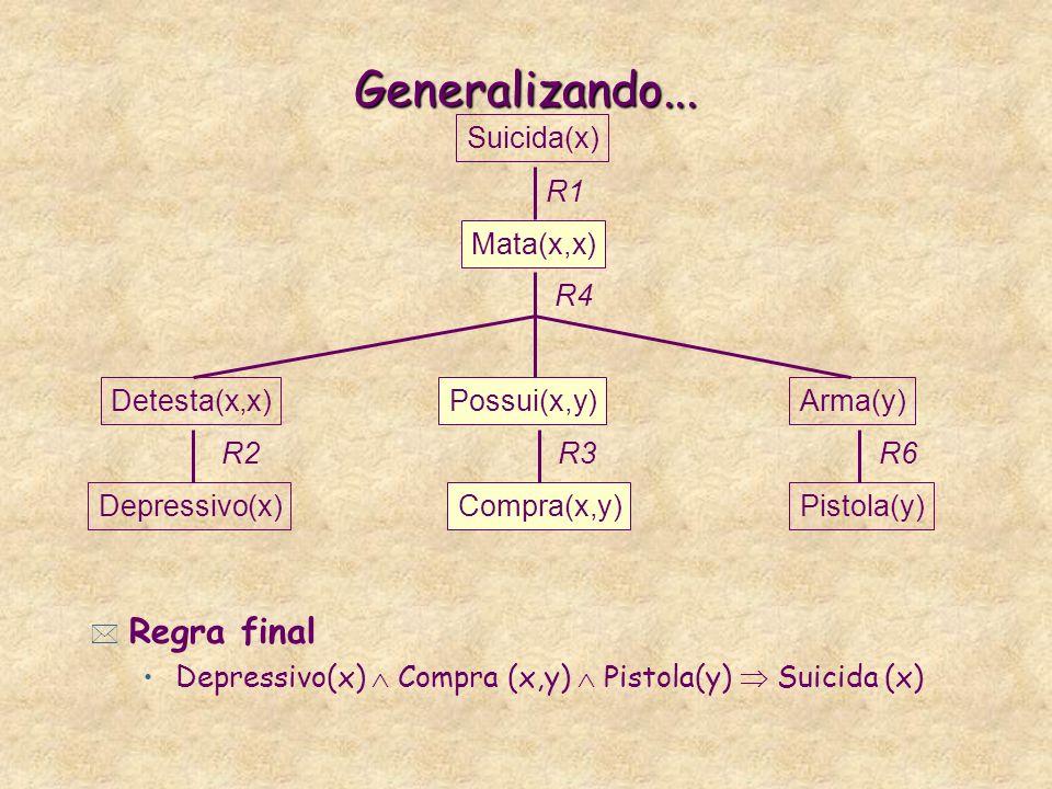 E agora? * Ainda restam muitas particularidades. É preciso generalizar! * EBL constrói uma segunda árvore de prova variabilizando a consulta constante