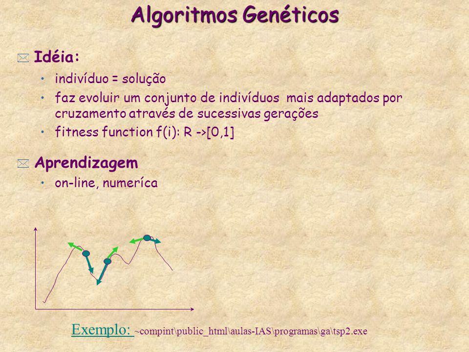 Algoritmos Genéticos * Idéia: indivíduo = solução faz evoluir um conjunto de indivíduos mais adaptados por cruzamento através de sucessivas gerações fitness function f(i): R ->[0,1] * Aprendizagem on-line, numeríca Exemplo: Exemplo: ~compint\public_html\aulas-IAS\programas\ga\tsp2.exe