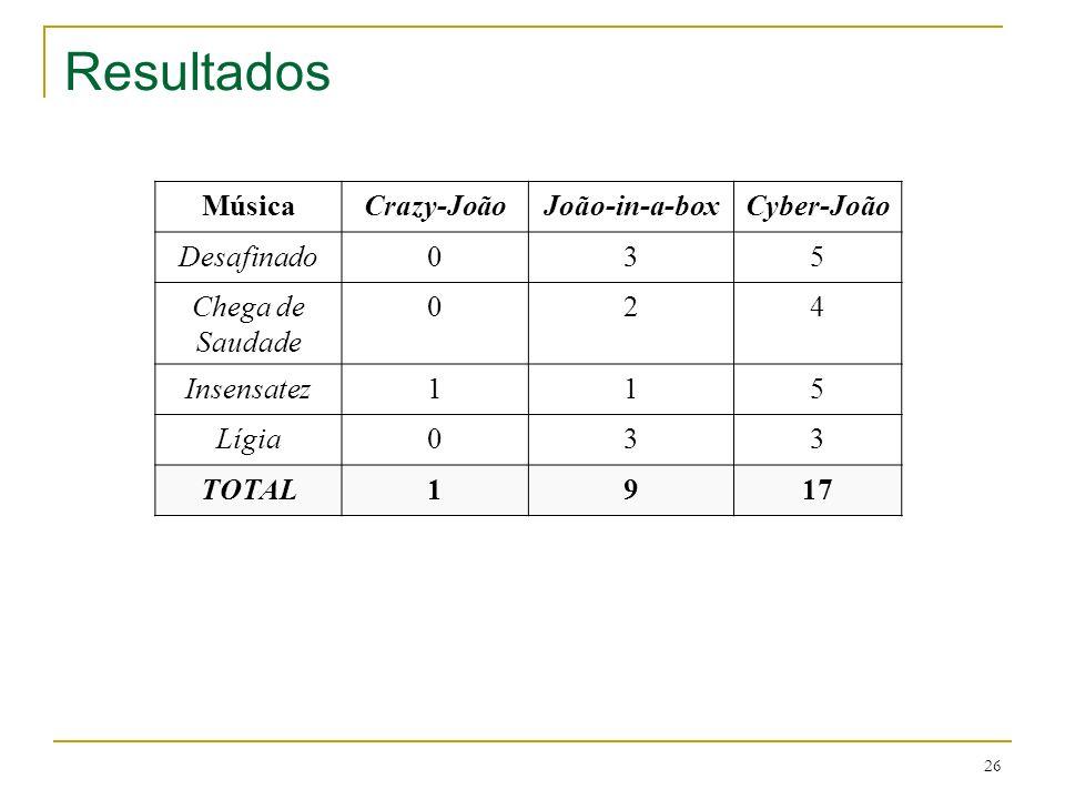 26 Resultados MúsicaCrazy-JoãoJoão-in-a-boxCyber-João Desafinado035 Chega de Saudade 024 Insensatez115 Lígia033 TOTAL1917