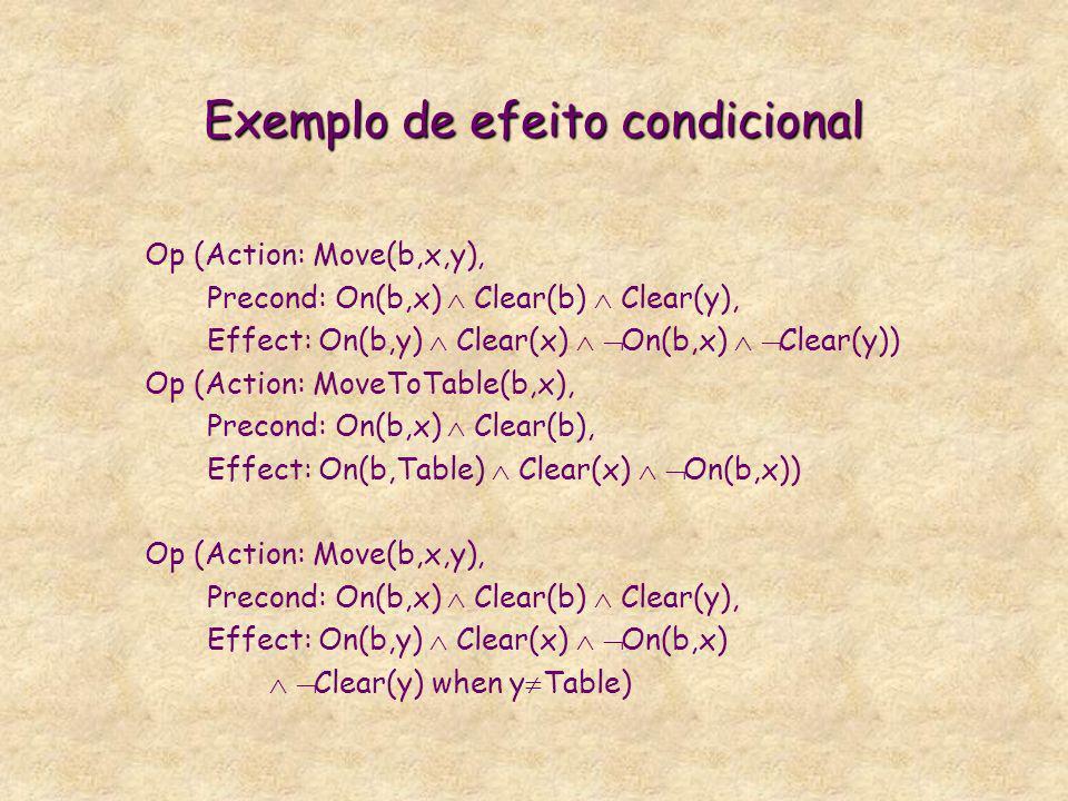 De POP-STRIPS para POP-DUNC: estender efeitos * em POP-STRIPS, apenas conjunções de literais (os negativos com semântica de hipótese de mundo fechado) * em POP-DUNC: condicionais (no lugar de sempre verificados) disjuntivos (no lugar de apenas conjuntivos) implicações universalmente quantificadas (no lugar de apenas literais) * Efeitos disjuntivos tornam o ambiente não deterministico.