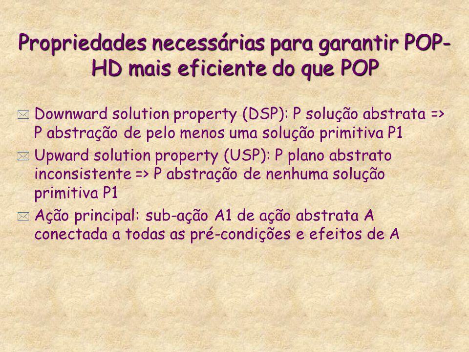 Propriedades necessárias para garantir POP- HD mais eficiente do que POP * Downward solution property (DSP): P solução abstrata => P abstração de pelo menos uma solução primitiva P1 * Upward solution property (USP): P plano abstrato inconsistente => P abstração de nenhuma solução primitiva P1 * Ação principal: sub-ação A1 de ação abstrata A conectada a todas as pré-condições e efeitos de A