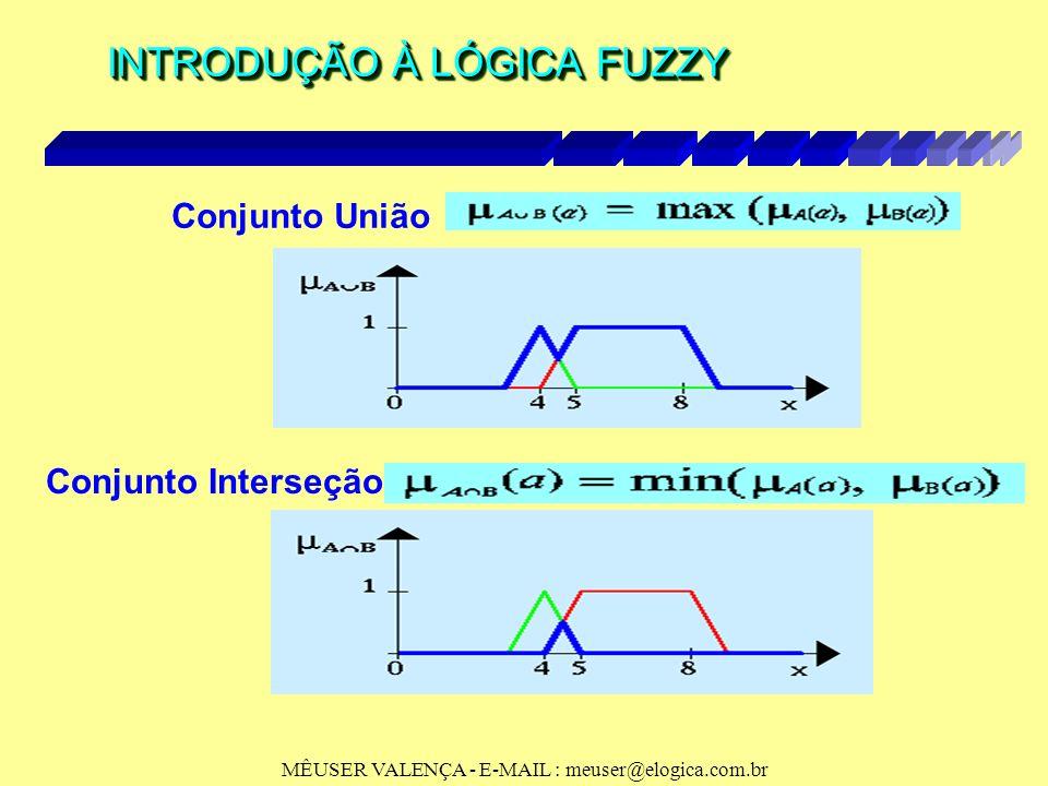 MÊUSER VALENÇA - E-MAIL : meuser@elogica.com.br INTRODUÇÃO À LÓGICA FUZZY Operações com conjuntos fuzzy Operações com conjuntos fuzzy conjunto A = {5,