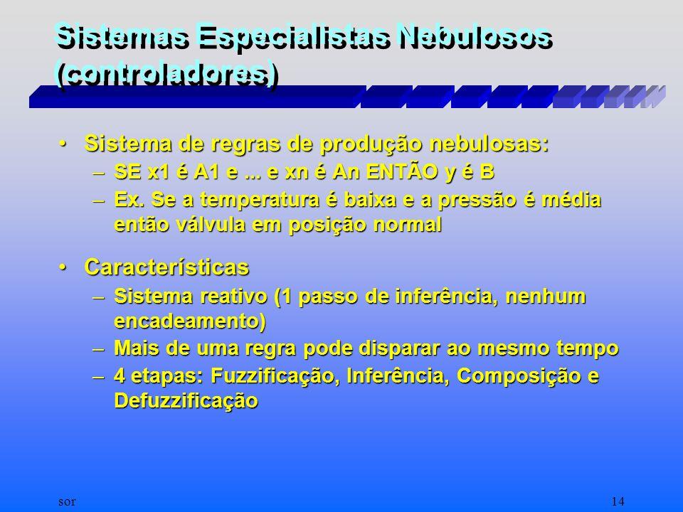 MÊUSER VALENÇA - E- MAIL : meuser@elogica.com.br INTRODUÇÃO À LÓGICA FUZZY Conjunto negação Verdade (não x) = 1.0 - Verdade (x)