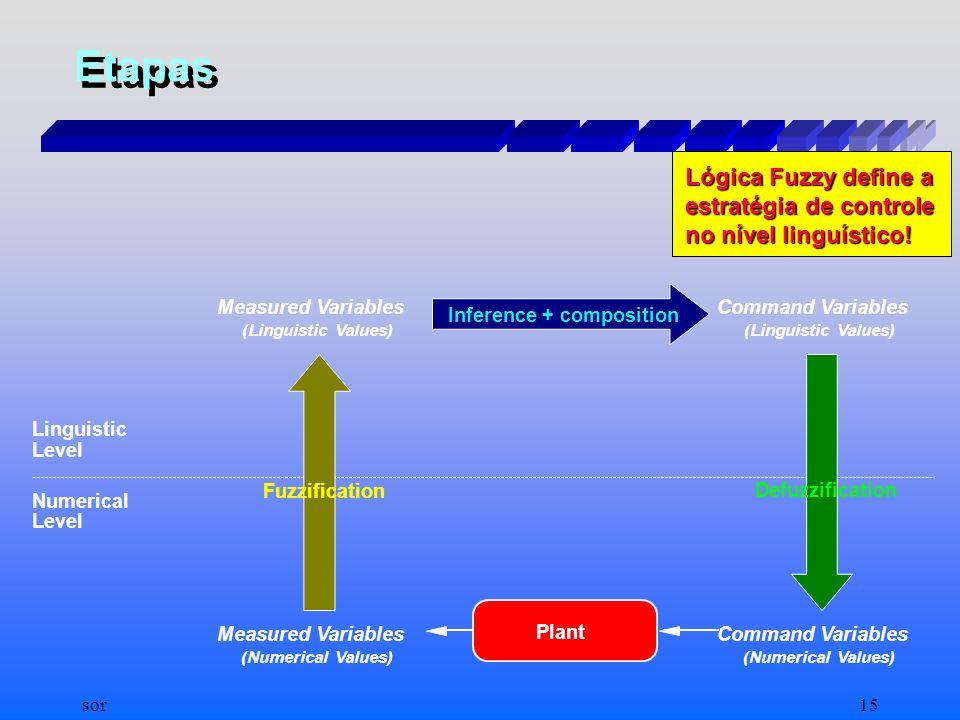 sor14 Sistemas Especialistas Nebulosos (controladores) Sistema de regras de produção nebulosas:Sistema de regras de produção nebulosas: –SE x1 é A1 e.