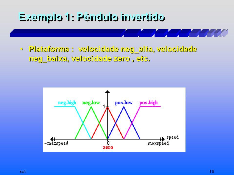 sor17 Exemplo 1: Pêndulo invertido Exemplo de Controle FUZZY Exemplo de Controle FUZZY –Equilibrar uma baliza sobre uma plataforma móvel, que pode mov
