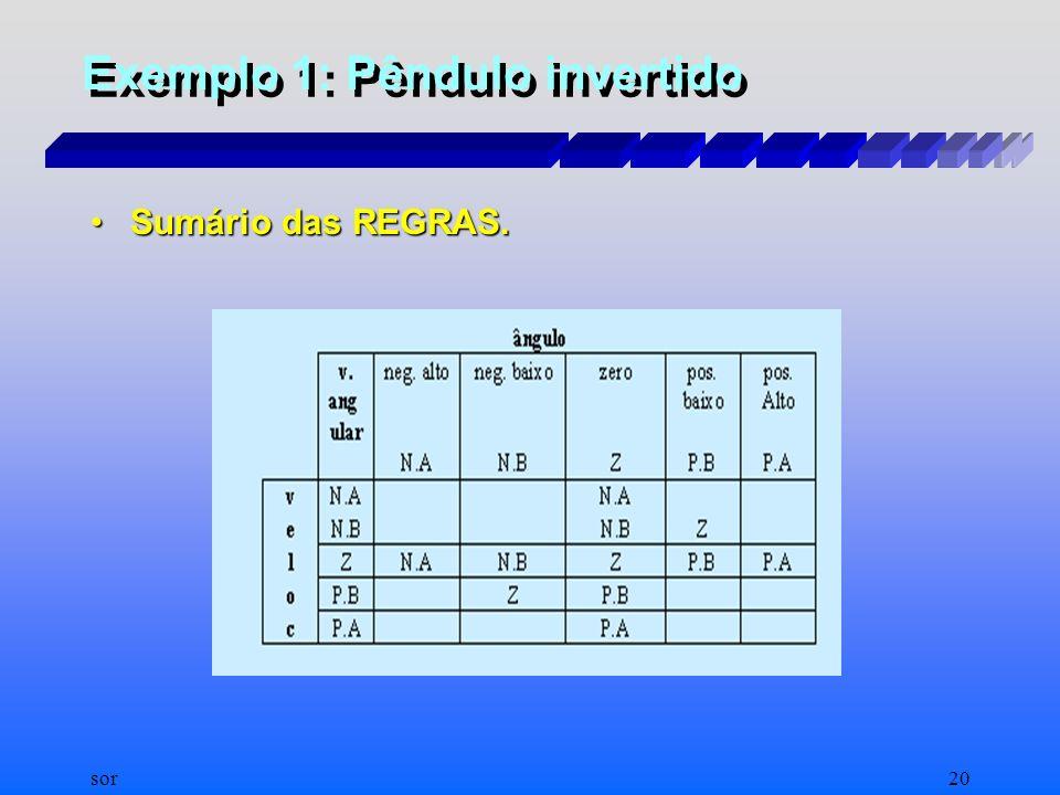 sor19 Exemplo 1: Pêndulo invertido Estabelecimento de Regras. Estabelecimento de Regras. –Se posição vertical(ângulo zero) e não se move (velocidade a