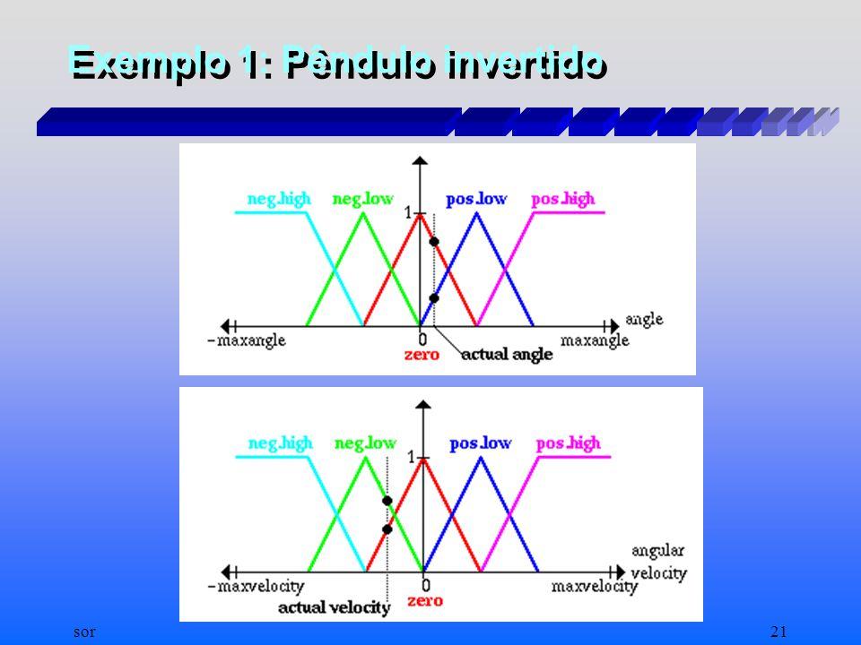 sor20 Exemplo 1: Pêndulo invertido Sumário das REGRAS.Sumário das REGRAS.