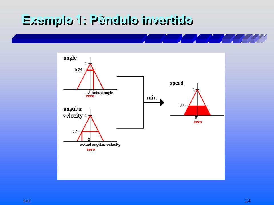 sor23 Exemplo 1: Pêndulo invertido
