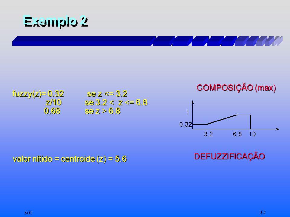 Exemplo 2 Para x = 0.0, BAIXO(x) = 1, ALTO(x) = 0 FUZZIFICAÇÃO y = 3.2, BAIXO(y) = 0.68, ALTO(x) = 0.32 alfa1 = 0.68(premissas de R1) INFERÊNCIA (MIN)