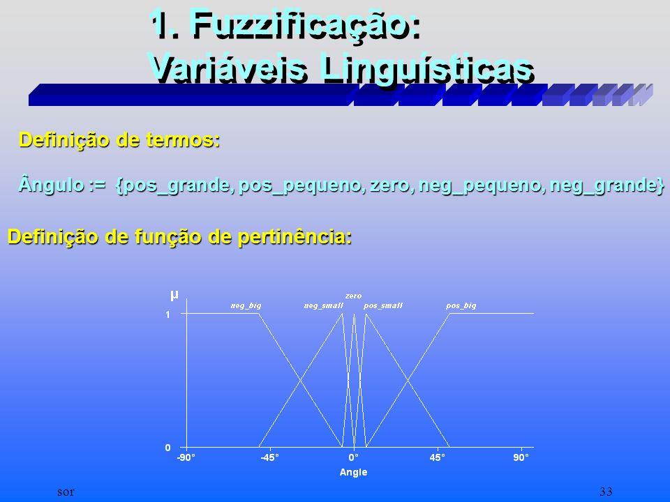 sor32 Loop de controle do Guindaste de Conteiner controlado por Lógica Fuzzy: Elementos Básicos de um Sistema de Lógica Fuzzy Fechando o loop com pala