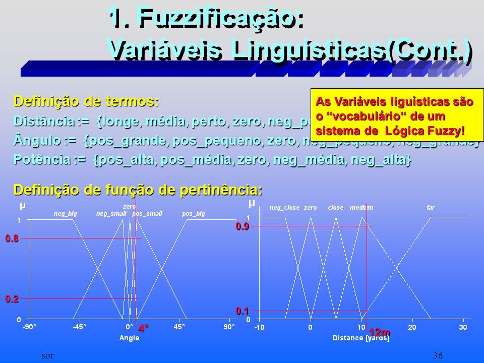 sor35 Definição de termos: Potência := {pos_alta, pos_média, zero, neg_média, neg_alta} 1. Fuzzificação: Variáveis Linguísticas(Cont.) Definição de fu