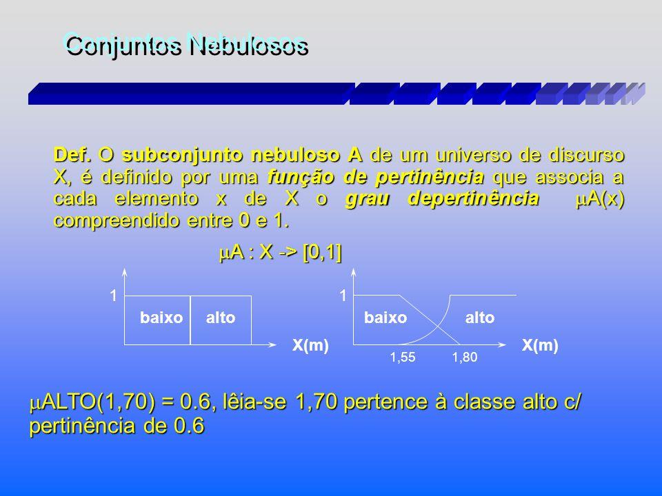 sor7 Teoria de Conjunto Convencional (Booleano): Teoria de Conjunto Fuzzy Febre Alta 40.1°C 42°C 41.4°C 39.3°C 38.7°C 37.2°C 38°C Teoria de Conjunto F