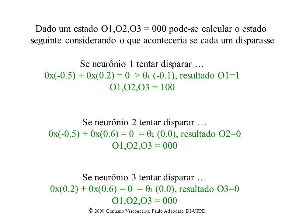 © 2000 Germano Vasconcelos, Paulo Adeodato DI-UFPE Dado um estado O1,O2,O3 = 000 pode-se calcular o estado seguinte considerando o que aconteceria se cada um disparasse Se neurônio 1 tentar disparar … 0x(-0.5) + 0x(0.2) = 0 > 1 (-0.1), resultado O1=1 O1,O2,O3 = 100 Se neurônio 3 tentar disparar … 0x(0.2) + 0x(0.6) = 0 = 3 (0.0), resultado O3=0 O1,O2,O3 = 000 Se neurônio 2 tentar disparar … 0x(-0.5) + 0x(0.6) = 0 = 2 (0.0), resultado O2=0 O1,O2,O3 = 000