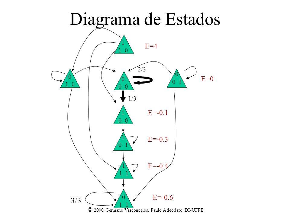 © 2000 Germano Vasconcelos, Paulo Adeodato DI-UFPE Diagrama de Estados 2/3 0 1/3 1 0 1 1 0 0 0 1 0 1 0 1 0 1 0 1 3/3 E=4 E=0 E=-0.1 E=-0.3 E=-0.4 E=-0