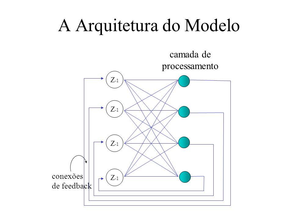 A Arquitetura do Modelo Z -1 camada de processamento conexões de feedback Z -1