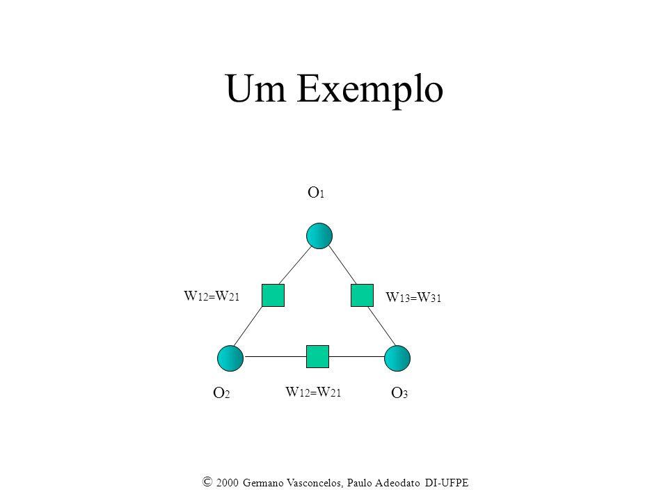© 2000 Germano Vasconcelos, Paulo Adeodato DI-UFPE Um Exemplo O1O1 O2O2 O3O3 W 12= W 21 W 13= W 31 W 12= W 21