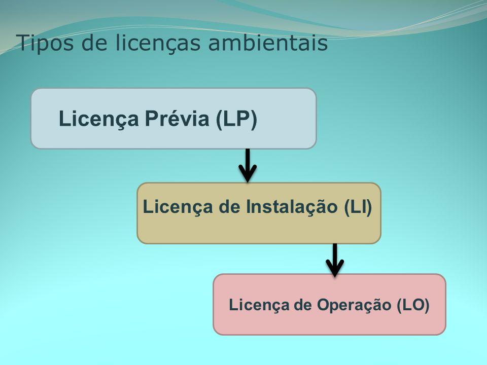 Tipos de licenças ambientais Licença de Operação (LO) Licença Prévia (LP) Licença de Instalação (LI)