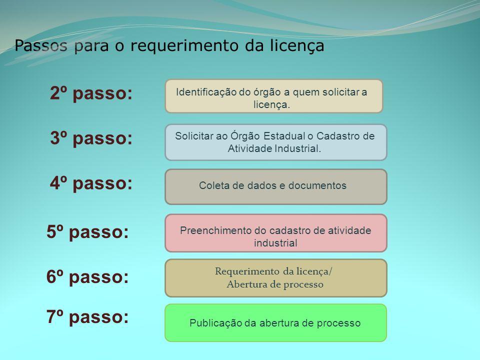 Passos para o requerimento da licença Identificação do órgão a quem solicitar a licença.