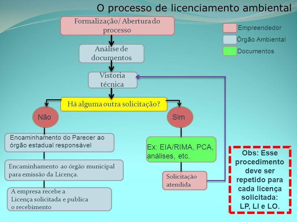 O processo de licenciamento ambiental Formalização/ Abertura do processo Análise de documentos Vistoria técnica Há alguma outra solicitação.