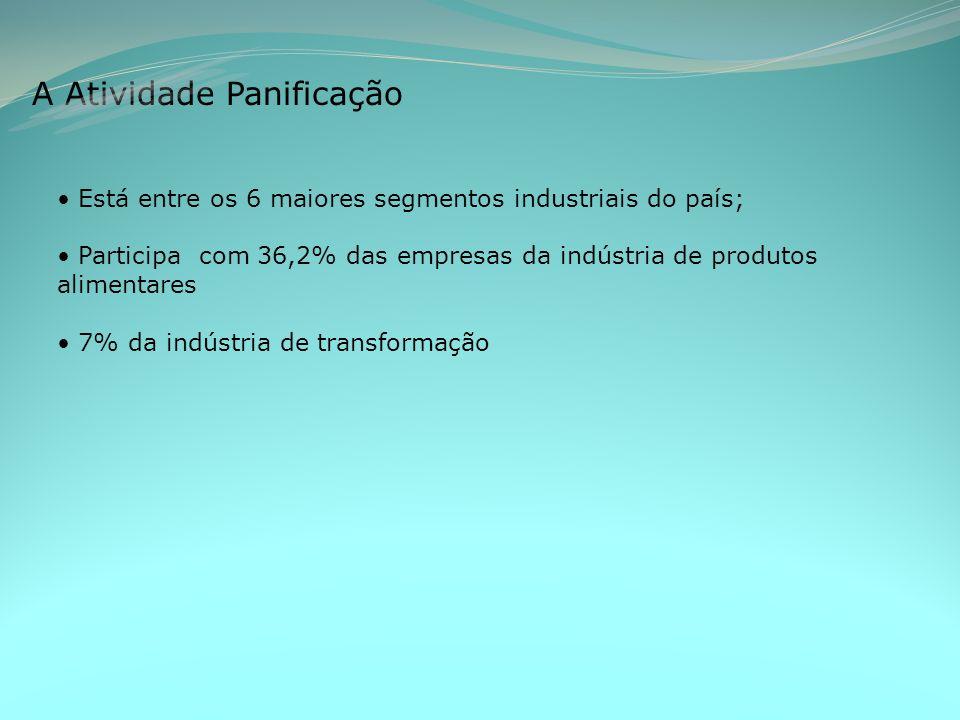 A Atividade Panificação Está entre os 6 maiores segmentos industriais do país; Participa com 36,2% das empresas da indústria de produtos alimentares 7% da indústria de transformação