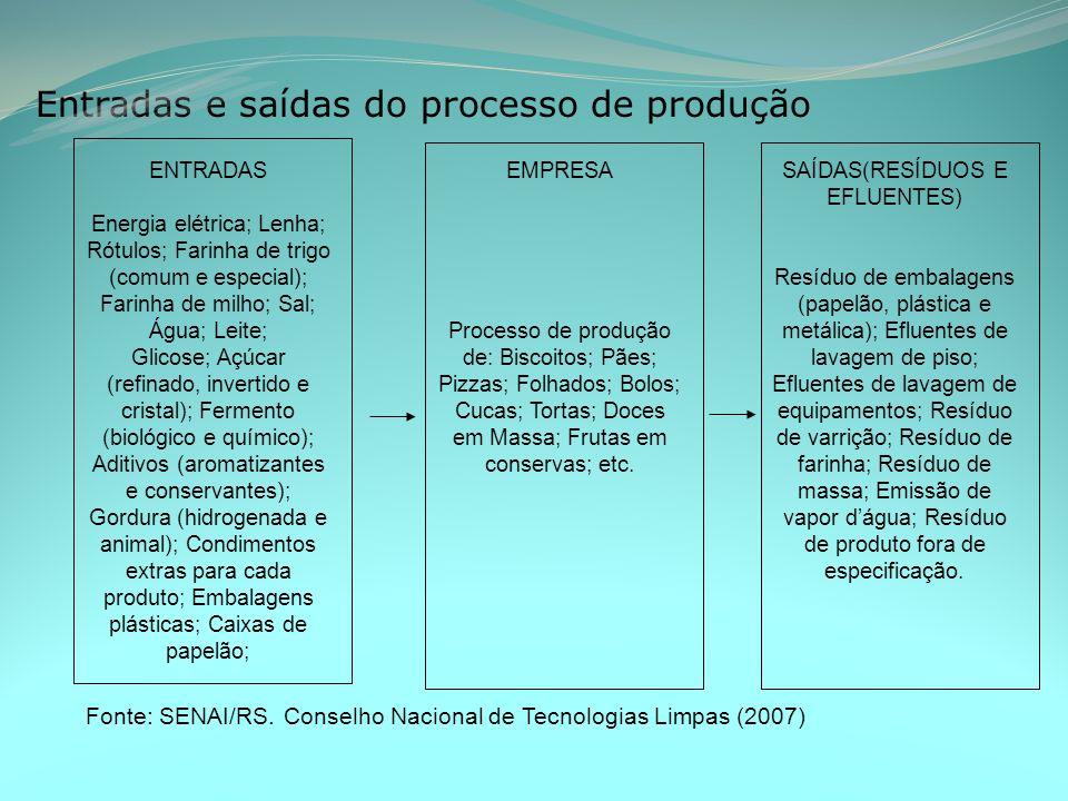 Entradas e saídas do processo de produção Fonte: SENAI/RS.