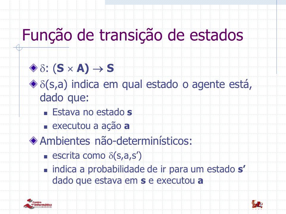 11 Função de transição de estados : (S A) S (s,a) indica em qual estado o agente está, dado que: Estava no estado s executou a ação a Ambientes não-de