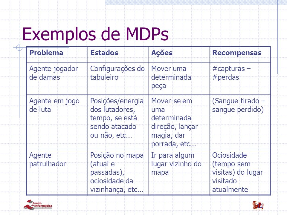 12 Exemplos de MDPs ProblemaEstadosAçõesRecompensas Agente jogador de damas Configurações do tabuleiro Mover uma determinada peça #capturas – #perdas