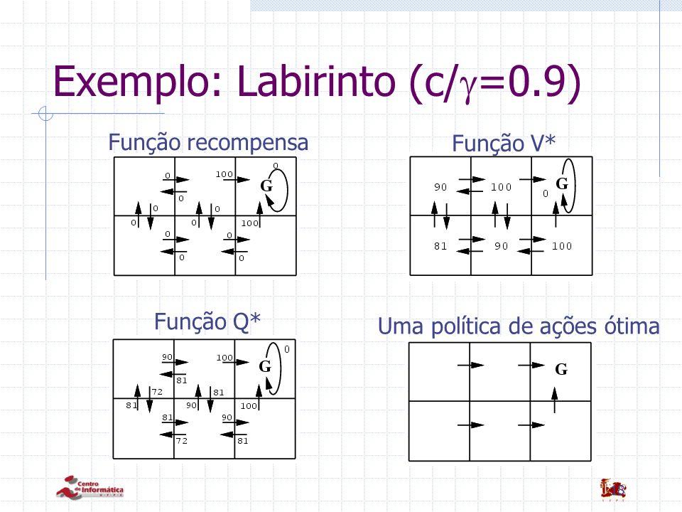 18 Exemplo: Labirinto (c/ =0.9) Função recompensa Função V* Função Q* Uma política de ações ótima