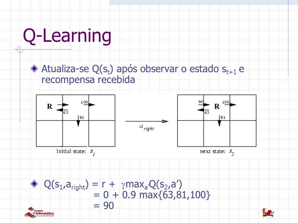 21 Q-Learning Atualiza-se Q(s t ) após observar o estado s t+1 e recompensa recebida Q(s 1,a right ) = r + max a Q(s 2,a) = 0 + 0.9 max{63,81,100} = 9