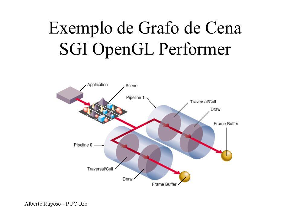 Alberto Raposo – PUC-Rio Exemplo de Grafo de Cena SGI OpenGL Performer