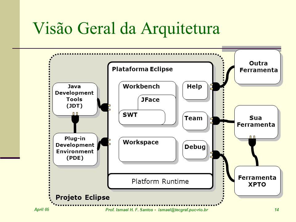 April 05 Prof. Ismael H. F. Santos - ismael@tecgraf.puc-rio.br 14 Visão Geral da Arquitetura Platform Runtime Workspace Help Team Workbench JFace SWT
