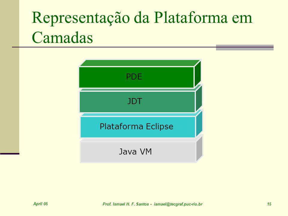 April 05 Prof. Ismael H. F. Santos - ismael@tecgraf.puc-rio.br 15 Representação da Plataforma em Camadas Java VM Plataforma Eclipse JDTPDE