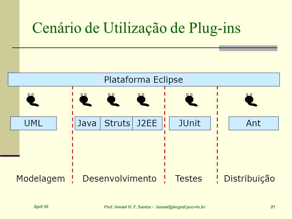 April 05 Prof. Ismael H. F. Santos - ismael@tecgraf.puc-rio.br 21 Cenário de Utilização de Plug-ins ModelagemDesenvolvimentoTestesDistribuição UMLJUni