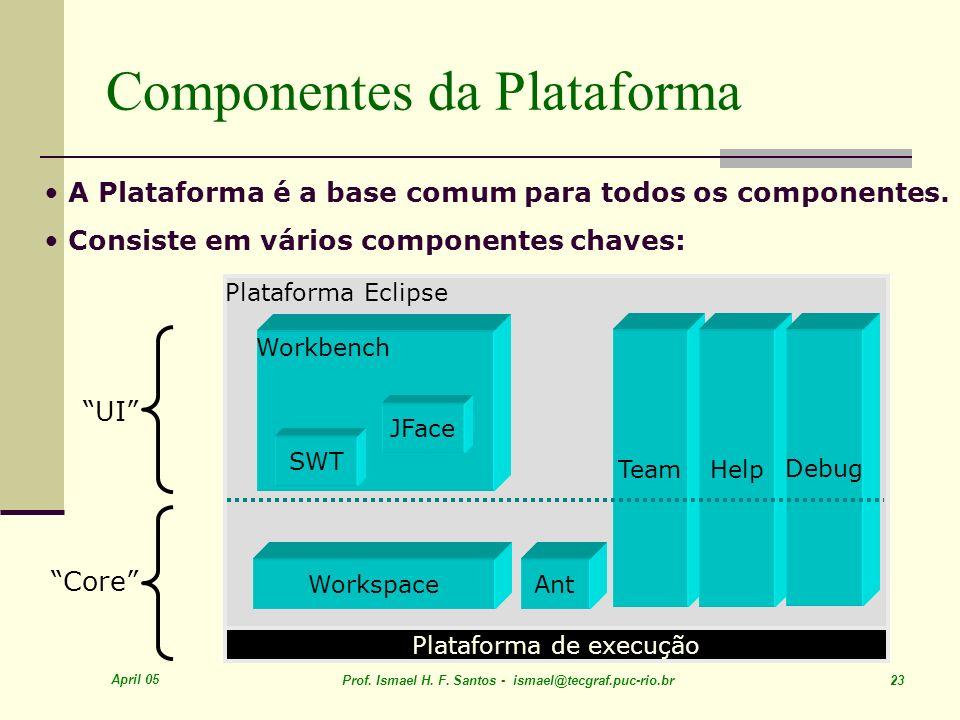 April 05 Prof. Ismael H. F. Santos - ismael@tecgraf.puc-rio.br 23 Componentes da Plataforma Plataforma de execução Plataforma Eclipse Workspace Workbe