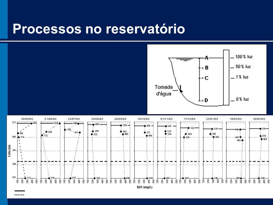 Processos no reservatório Nível dágua Nível da tomada dágua