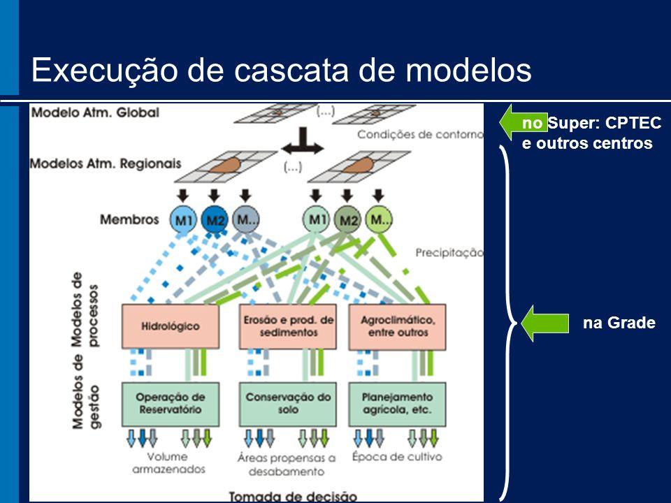 na Grade Execução de cascata de modelos no Super: CPTEC e outros centros