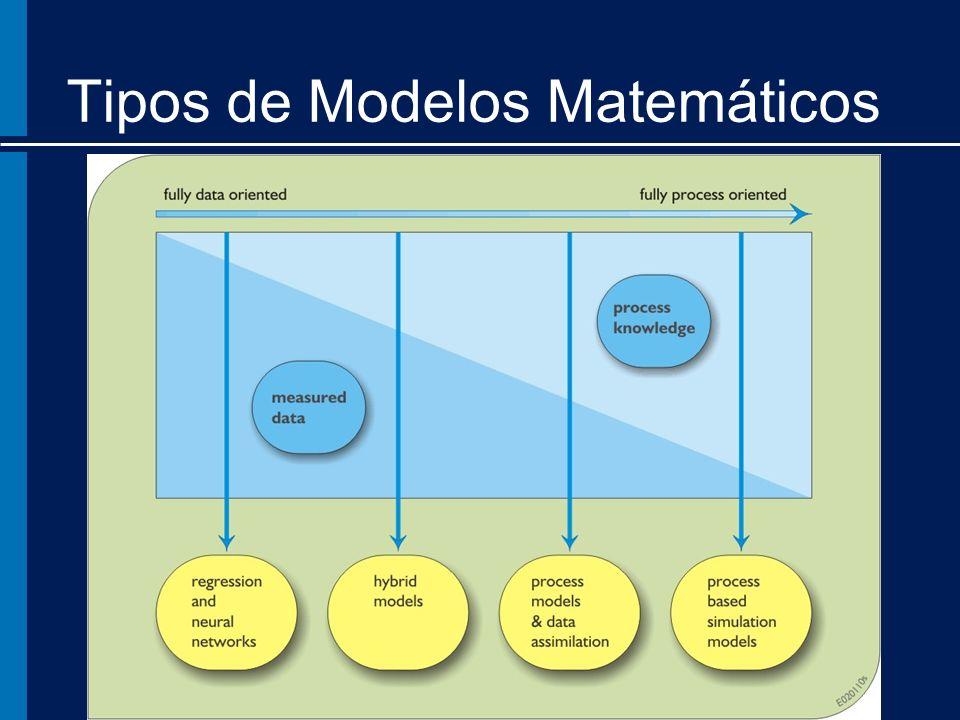 Tipos de Modelos Matemáticos
