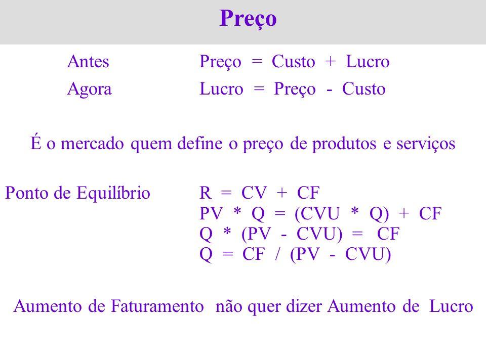 Preço AntesPreço = Custo + Lucro AgoraLucro = Preço - Custo É o mercado quem define o preço de produtos e serviços Ponto de EquilíbrioR = CV + CF PV *