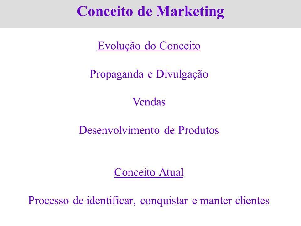 Conceito de Marketing Evolução do Conceito Propaganda e Divulgação Vendas Desenvolvimento de Produtos Conceito Atual Processo de identificar, conquist