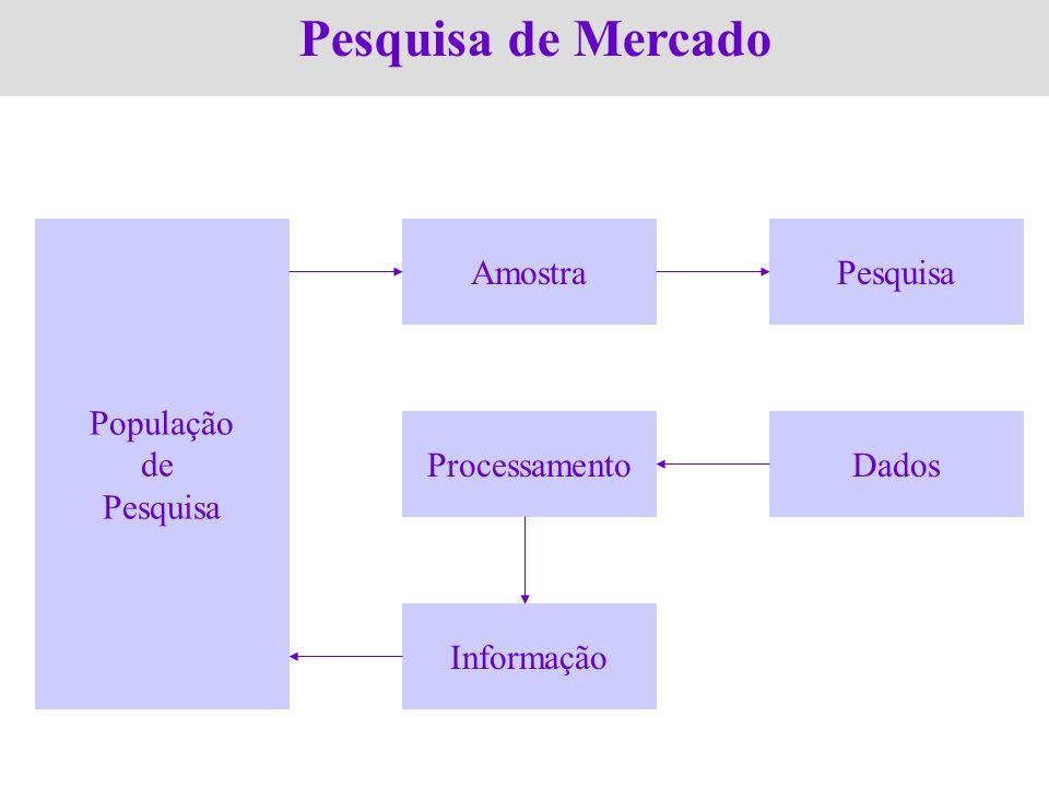 Pesquisa de Mercado População de Pesquisa AmostraPesquisa Processamento Informação Dados
