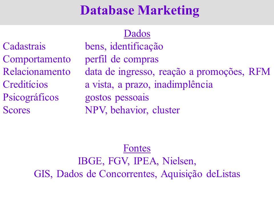 Database Marketing Dados Cadastraisbens, identificação Comportamentoperfil de compras Relacionamentodata de ingresso, reação a promoções, RFM Creditíc