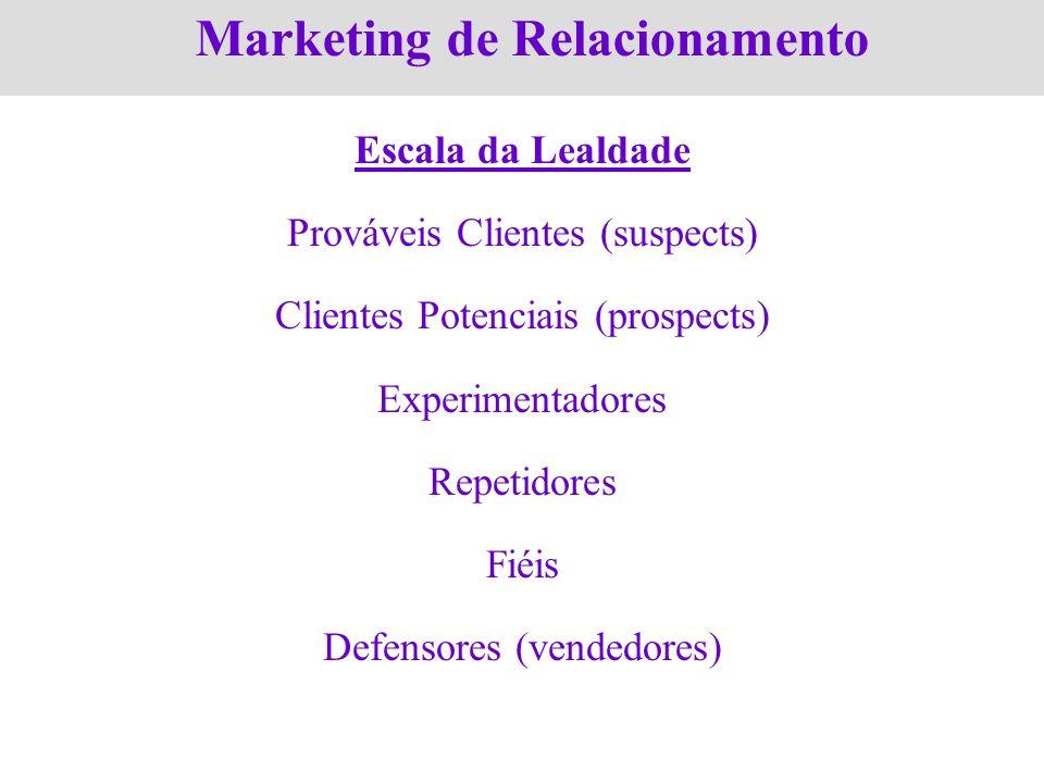 Marketing de Relacionamento Escala da Lealdade Prováveis Clientes (suspects) Clientes Potenciais (prospects) Experimentadores Repetidores Fiéis Defens