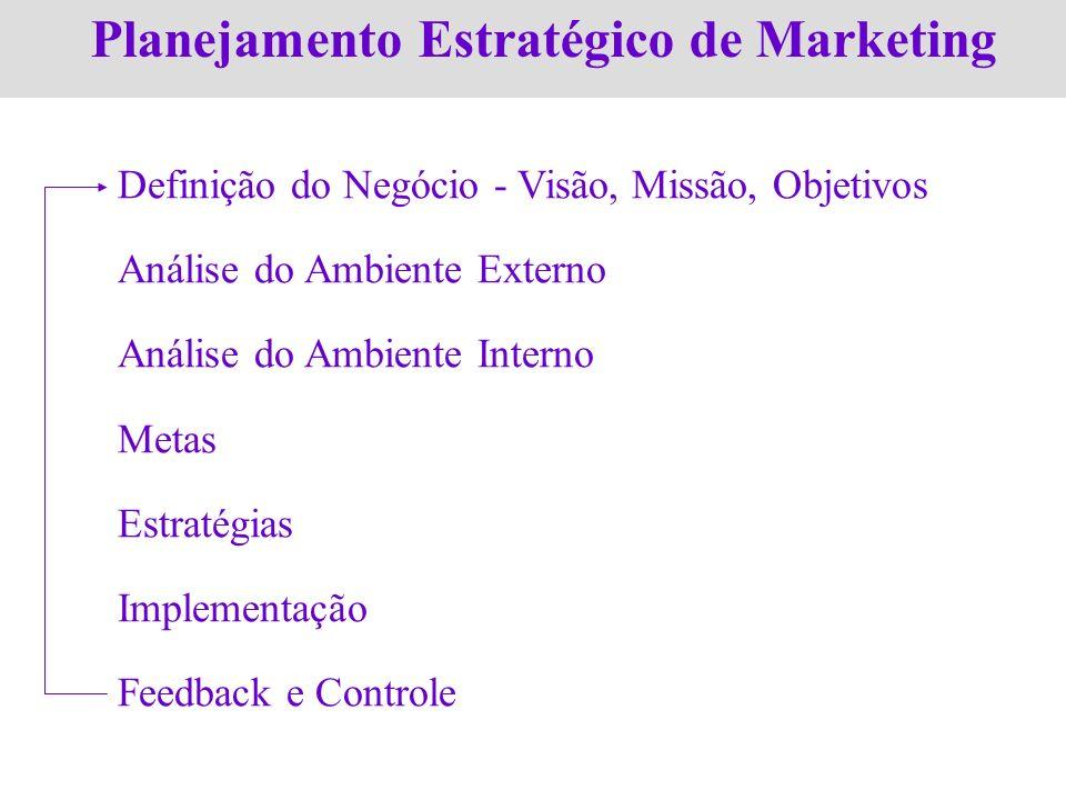 Planejamento Estratégico de Marketing Definição do Negócio - Visão, Missão, Objetivos Análise do Ambiente Externo Análise do Ambiente Interno Metas Es