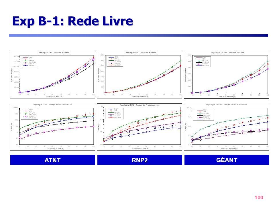100 Exp B-1: Rede Livre AT&TRNP2GÉANT