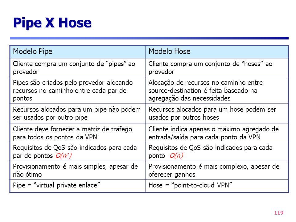119 Pipe X Hose Modelo PipeModelo Hose Cliente compra um conjunto de pipes ao provedor Cliente compra um conjunto de hoses ao provedor Pipes são criad